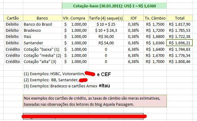 Bb Bradesco Ita E Santander Qual Banco Oferece A Melhor Cota O Para Saque Internacional No