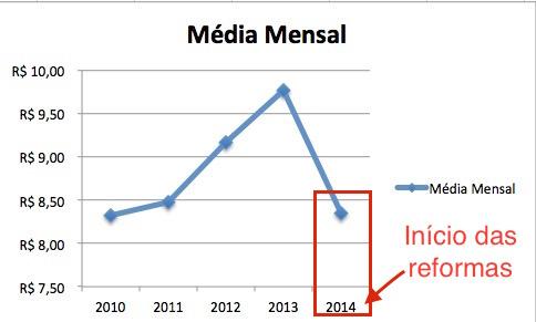 Média Mensal PQDP