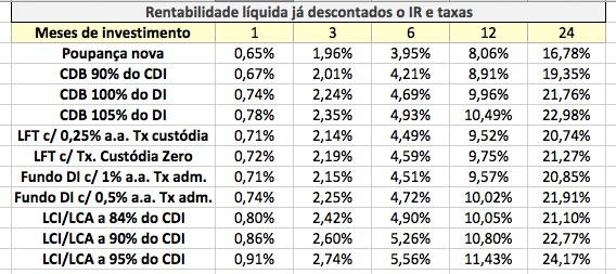 LCI LCA CDB LFT Ref DI Poupança