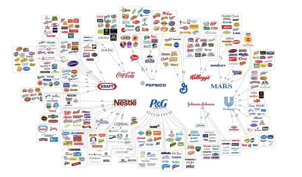 Gráfico 3 - Empresas de consumo