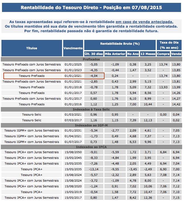 Tesouro Direto Rentabilidade negativa